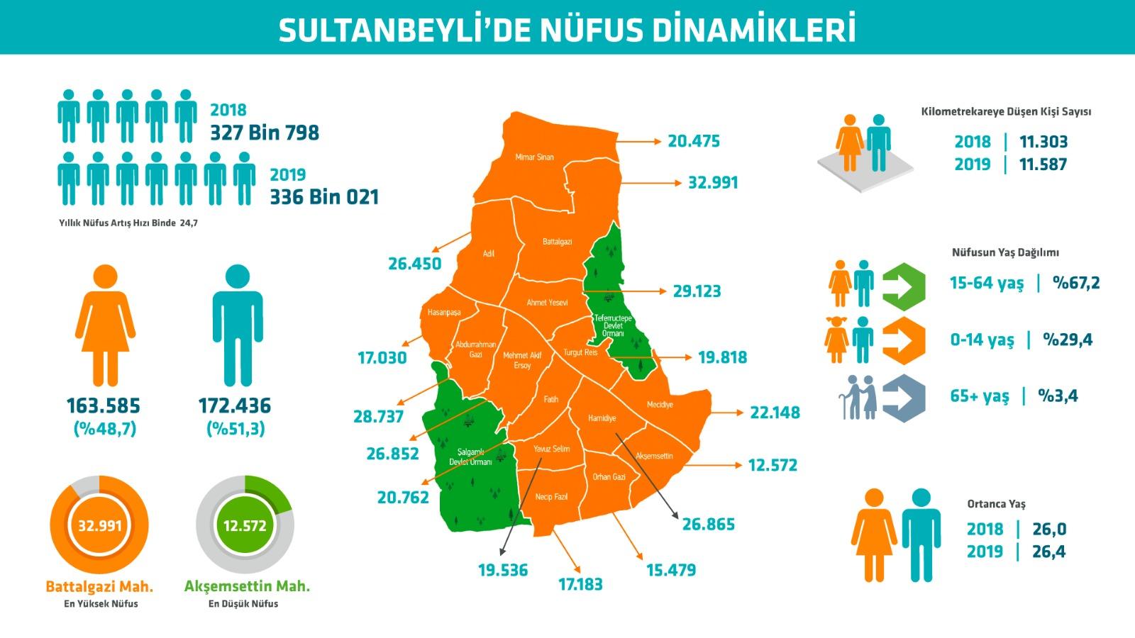 sultanbeyli-nufus
